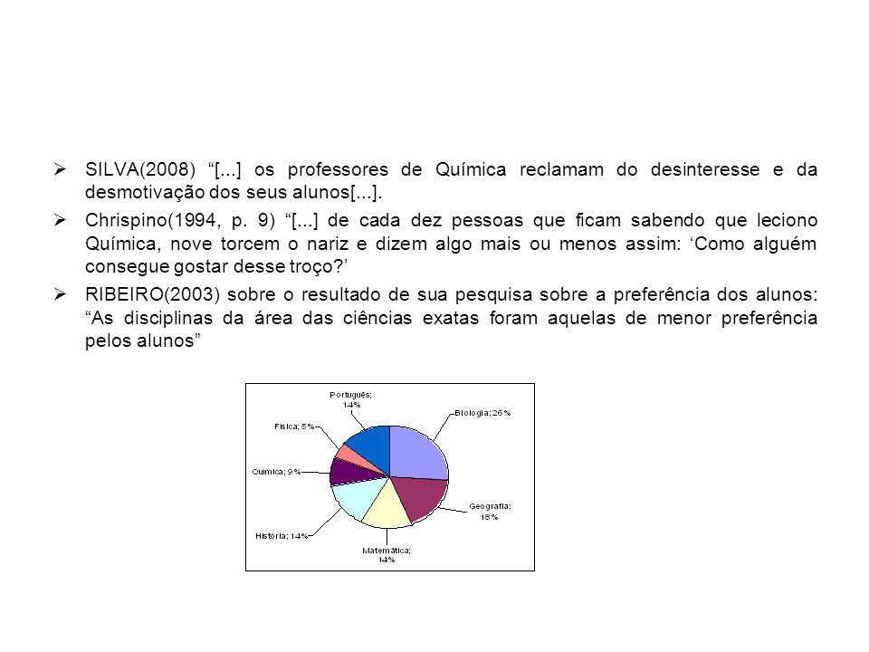 SILVA(2008) [...] os professores de Química reclamam do desinteresse e da desmotivação dos seus alunos[...].